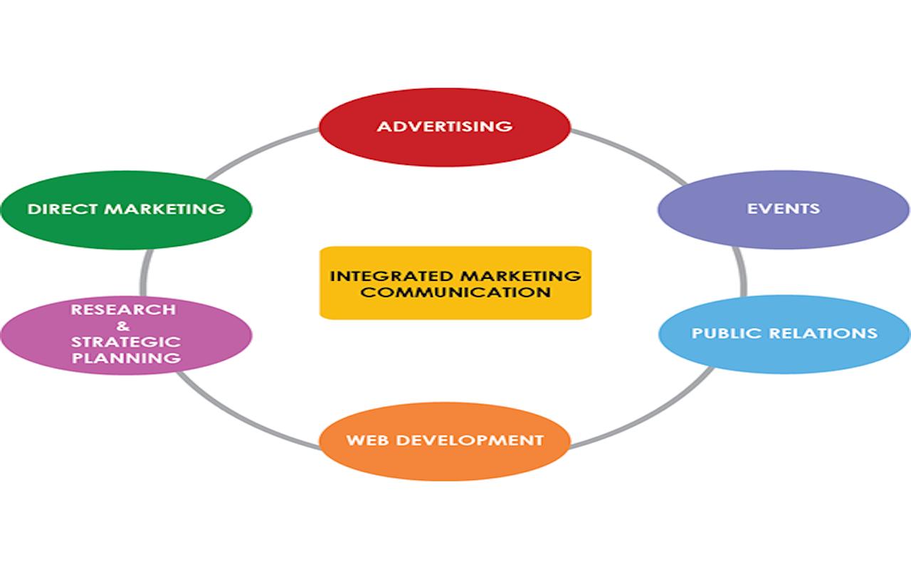Comunicazione Integrata di Marketing